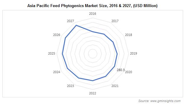 Asia Pacific Feed Phytogenics Market