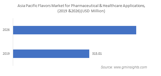 Asia Pacific Flavors Market for Pharmaceutical & Healthcare Applications