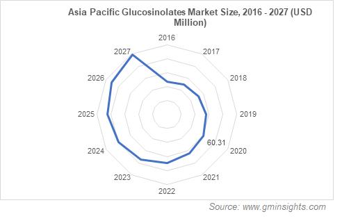 Asia Pacific Glucosinolates Market Size