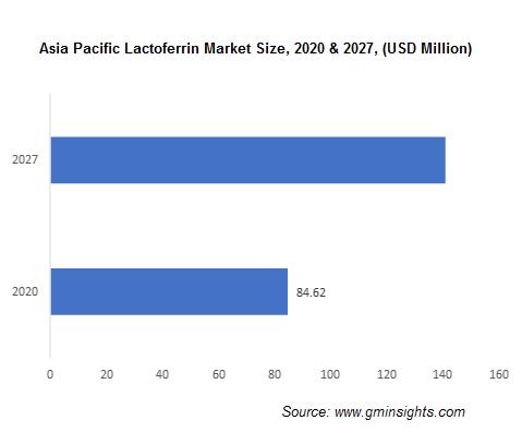 Asia Pacific Lactoferrin Market