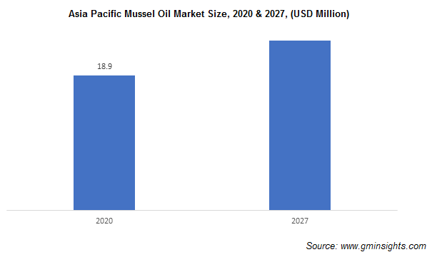 Asia Pacific Mussel Oil Market Size