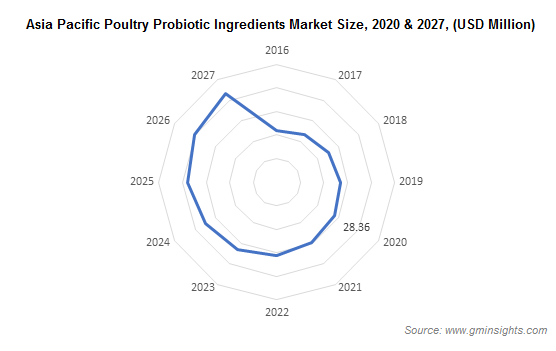 Asia Pacific Poultry Probiotic Ingredients Market
