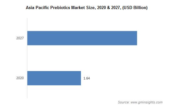 Asia Pacific Prebiotics Market