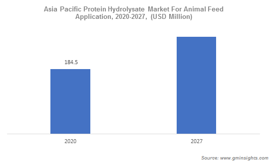Asia Pacific Protein Hydrolysate Market