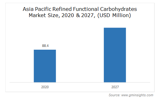 Asia Pacific Refined Functional Carbohydrates Market