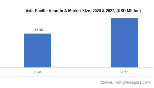 Asia Pacific Vitamin A Market Size