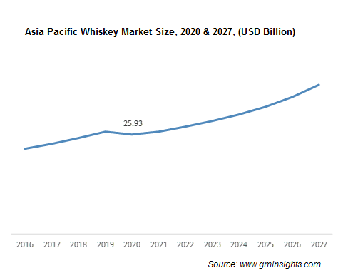 Asia Pacific Whiskey Market Size