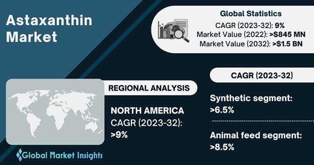 Astaxanthin Market