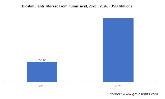 Biostimulants Market From humic acid