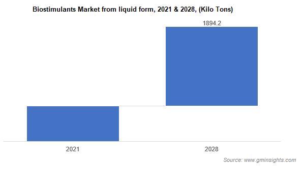 Biostimulants Market From Liquid Form