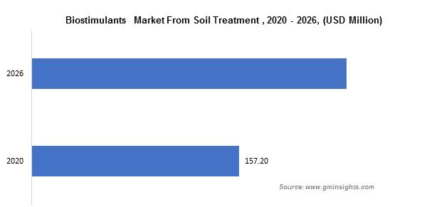 Biostimulants  Market From Soil Treatment