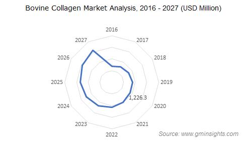 Bovine Collagen Market Analysis