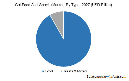 Cat Food And Snacks Market