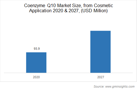 Coenzyme Q10 Market Size, from Cosmetic Application