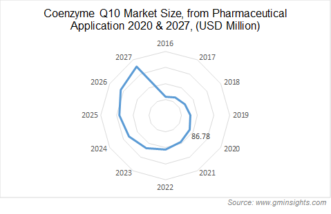 Coenzyme Q10 Market Size, from Pharmaceutical Application