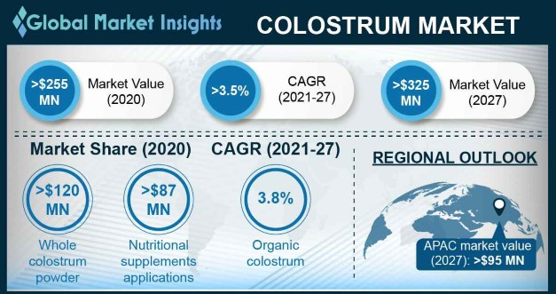 Colostrum market research report