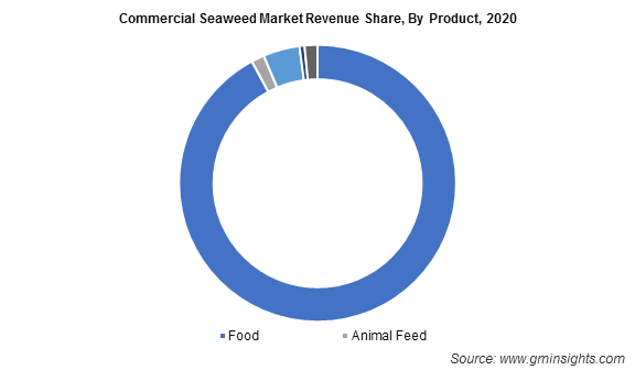 Commercial Seaweed Market Revenue Share By Product