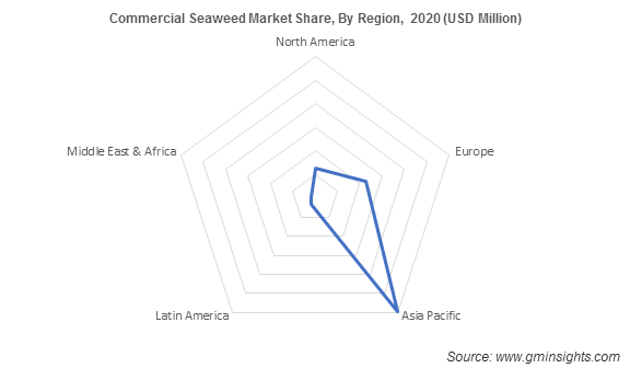 Commercial Seaweed Market Share By Region
