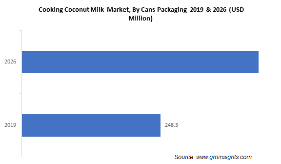 Cooking Coconut Milk  Market By Cans Packaging
