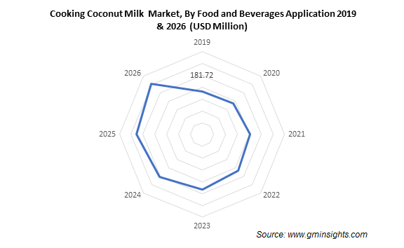 Cooking Coconut Milk  Market, By Food and Beverages Application