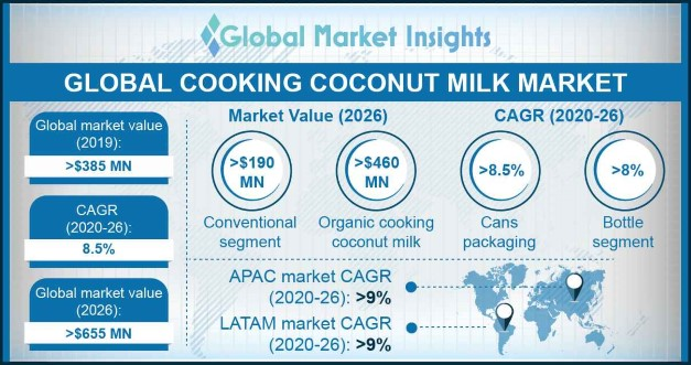 Cooking Coconut Milk Market