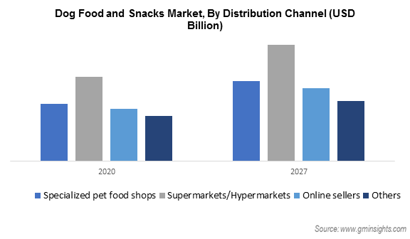 Dog Food and Snacks Market By Distribution Channel