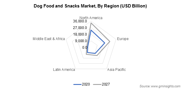 Dog Food and Snacks Market By Region