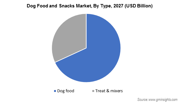 Dog Food and Snacks Market By Type