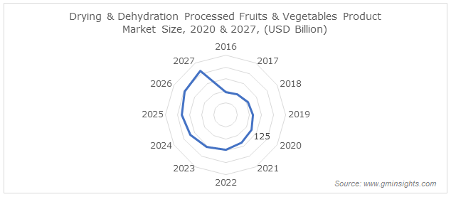 Drying & Dehydration Processed Fruits & Vegetables Product Market