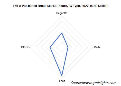 EMEA Par-baked Bread Market Share By Type