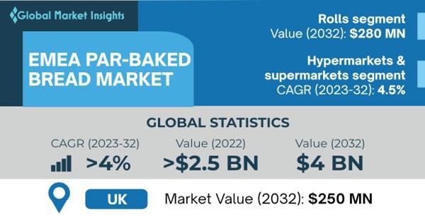 EMEA Par-baked Bread Market