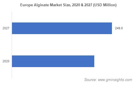 Europe Alginate Market Size