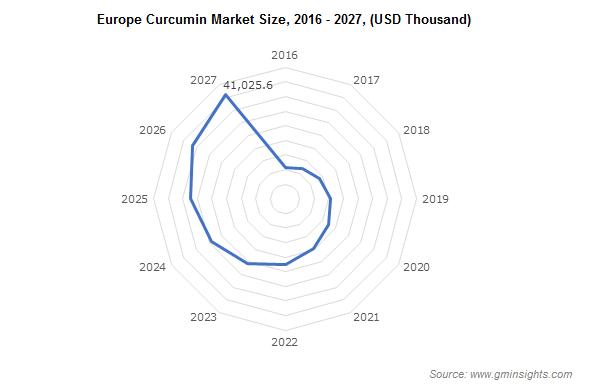 Europe Curcumin Market