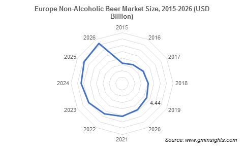 Europe Non-Alcoholic Beer Market