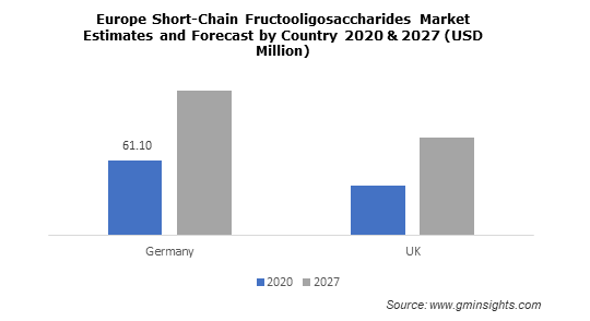 Europe Short-Chain Fructooligosaccharides Market Estimates and Forecast by Country