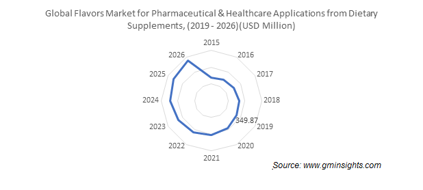 Global Flavors Market for Pharmaceutical & Healthcare Applications from Dietary Supplements