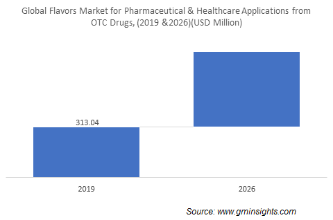 Flavors industry for pharmaceutical & healthcare applications from OTC drugs