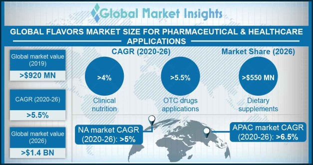 Flavors market for pharmaceutical & healthcare applications