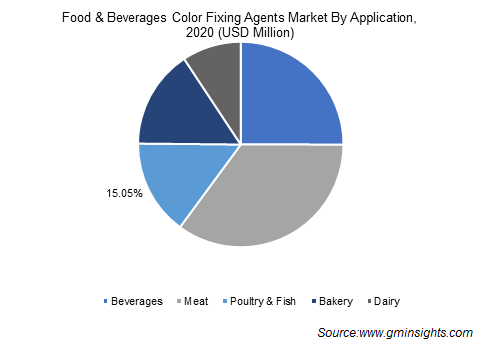 Food & Beverages Color Fixing Agents Market By Application