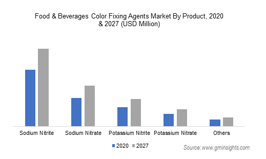Food & Beverages Color Fixing Agents Market By Product
