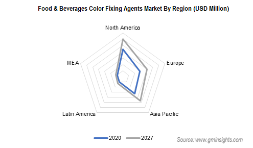 Food & Beverages Color Fixing Agents Market By Region