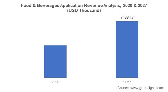 Food & Beverages Application Revenue Analysis