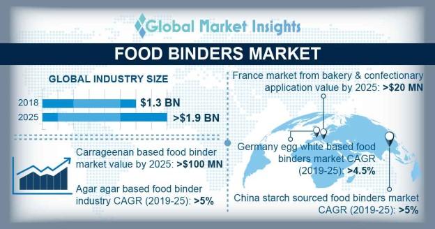 Food Binders Market