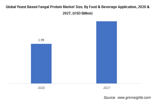 Global Yeast Based Fungal Protein Market By Food & Beverage Application