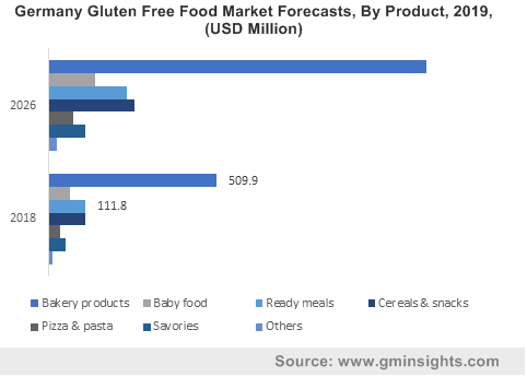 Germany Gluten Free Food Market By Product