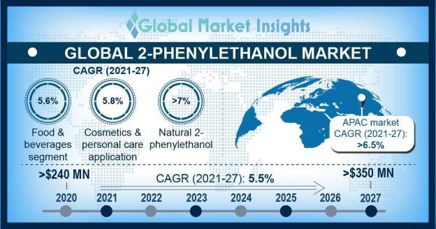 Global 2-Phenylethanol Market