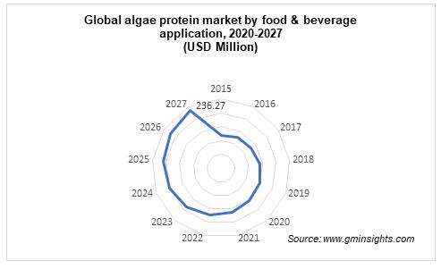 Global algae protein market by food & beverage application