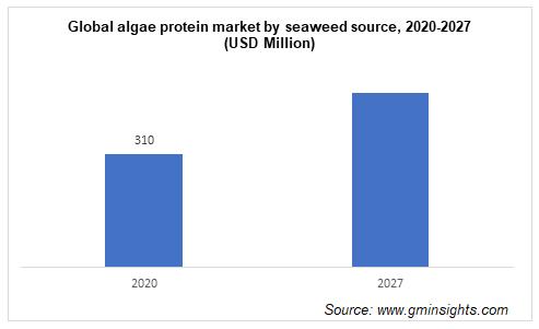 Global algae protein market by seaweed source