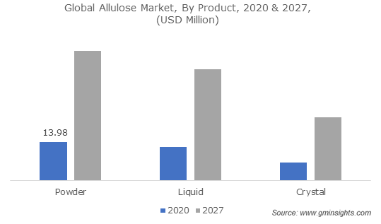 Global Allulose Market, By Product