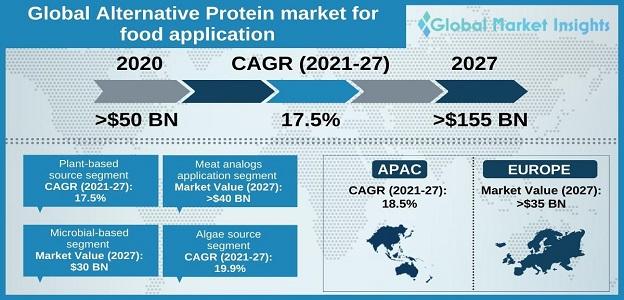 Global Alternative Protein Market for Food Application